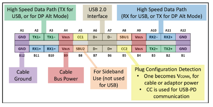 Usb Typec Will Your Esd Solution Protect The Port Analog Wire. Ure 1 A Fullfeatured Usb Typec Plugin Pinout. Wiring. Usb Type A Wiring Diagram Tx Rx At Scoala.co