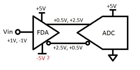 how to eliminate a power supply when using a fully differential amplifier - analog wire