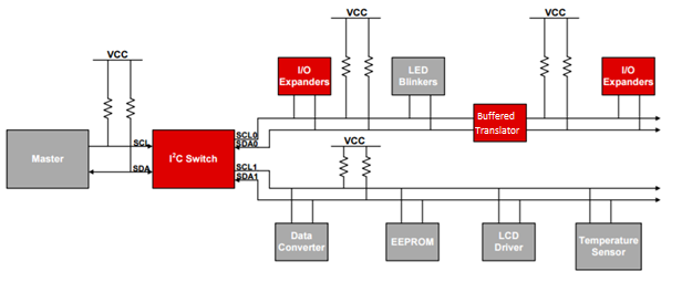 Intro to I2C: what the Internet doesn't tell you - Analog