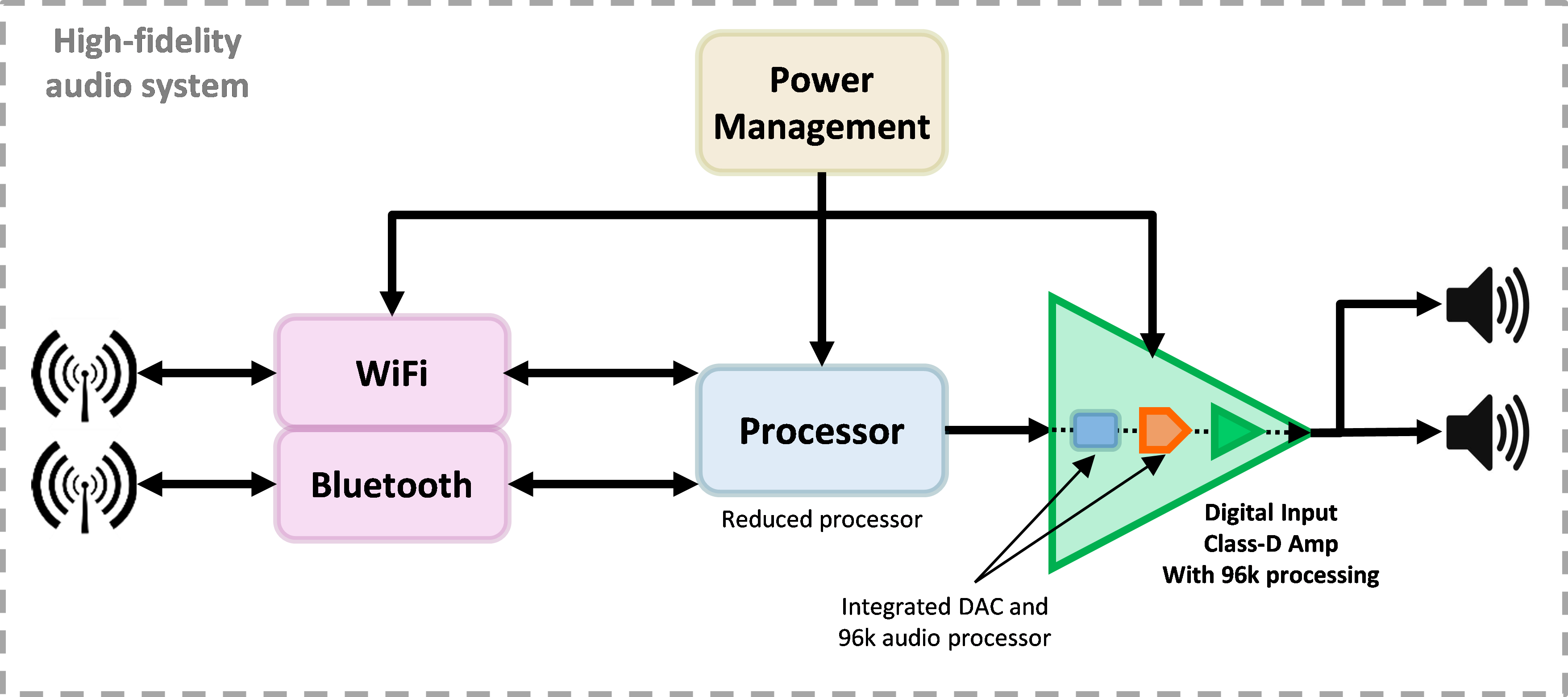 ... the amplifier itself. You can further reduce cost and size by reducing  the cost and size of the main processor. Figure 2 is an optimized block  diagram.