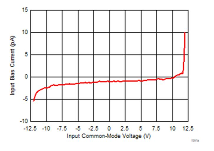 What are the advantages of using JFET-input amplifiers in