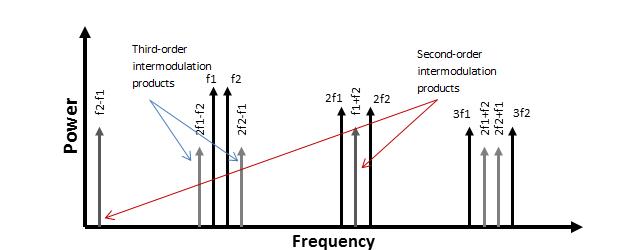 Afbeeldingsresultaat voor intermodulation distortion