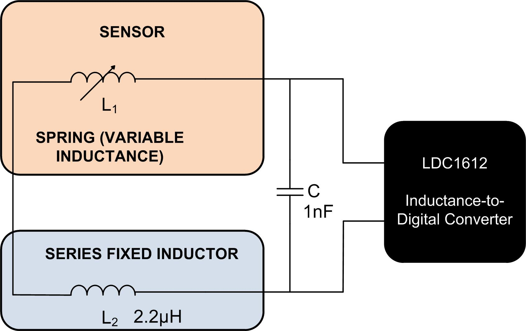 Inductive Sensing How To Sense Spring Compression Analog Wire An Inductor Can Work In A Circuit This Figure Is Helpful With 1nf Sensor Capacitor The Oscillation Frequency Was 25mhz 3 Shows Components That I Used
