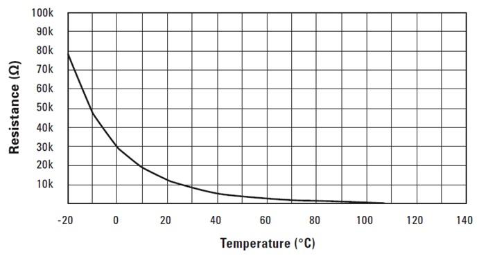 motor thermistor resistance