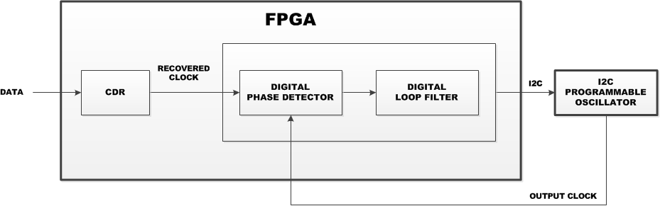 How to select an optimal clocking solution for your FPGA-based