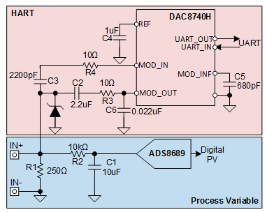 How to HART-enable your analog input module - Analog