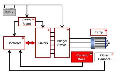 Precision current measurement enhances electronic power-steering