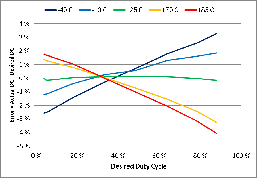using error amplifiers to remove error and variance analog wirefigure 4 shift in output duty cycle vs desired duty cycle for five different temperatures