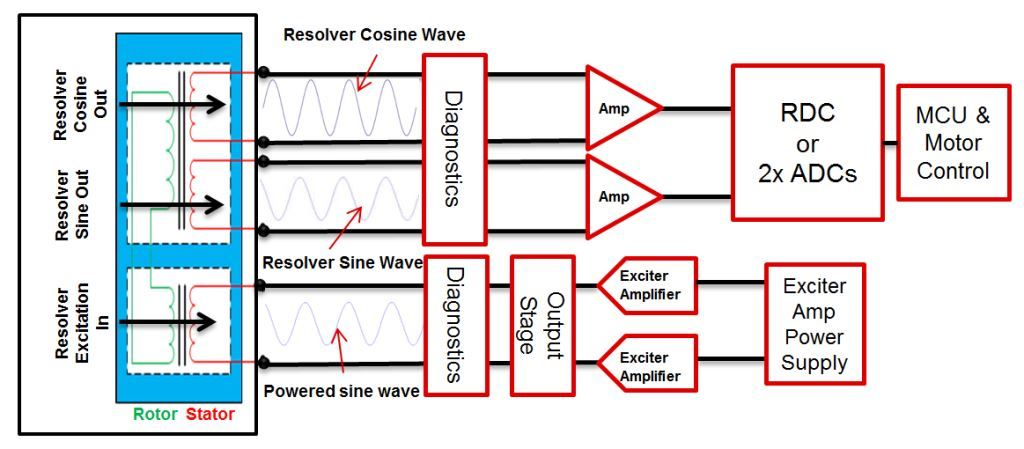 TI resolver interface offers integration benefits in