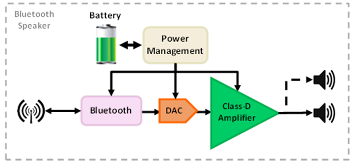 What Are The Building Blocks Of Bluetooth Speakers  - Analog Wire - Blogs