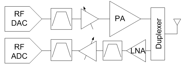Rf sampling analog to digital converter linearity sets sensitivity figure 1 rf sampling transceiver block diagram ccuart Choice Image