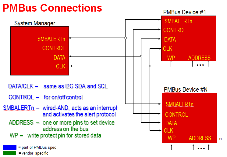 A PMBus™ primer: common PMBus questions answered - Power management