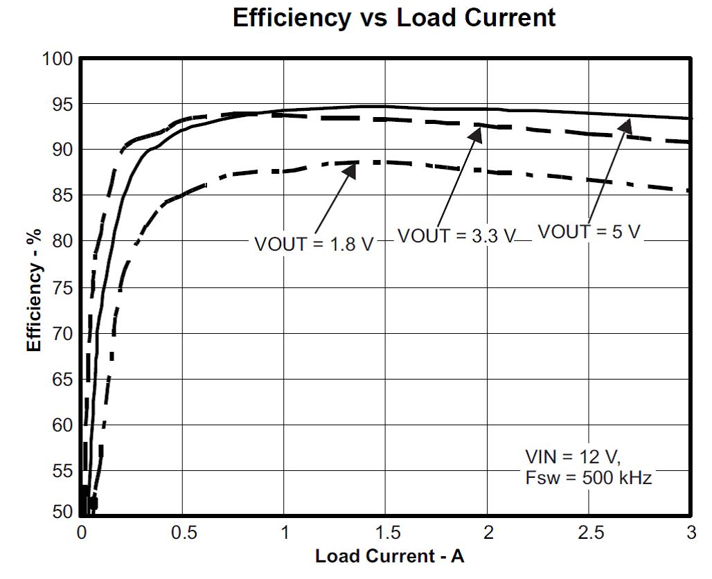 Using A Dc Converter To Power An Adc House Blogs Ti Figure 1 Shows The Efficiency Curve For Converters