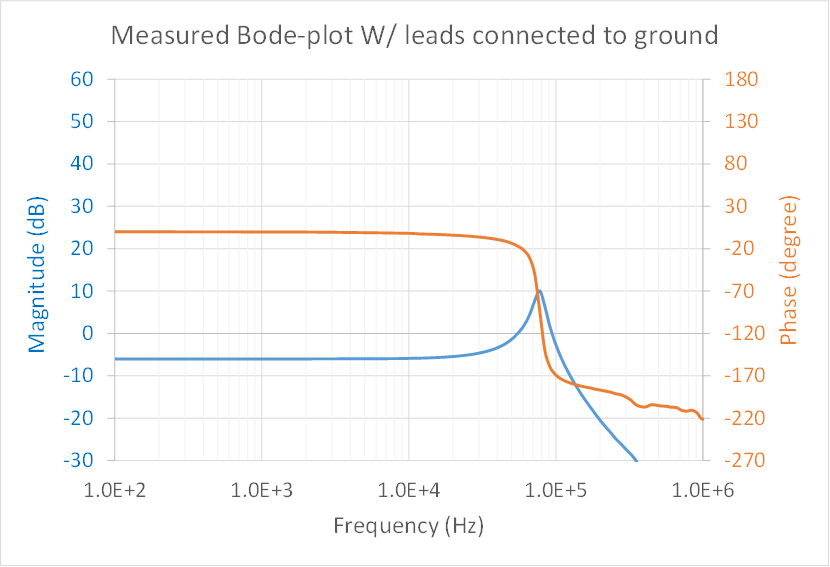 Power tips where to connect frequency analyzer reference leads for figure 5 shows the bode plot measurement result using the setup shown in figure 1 the result does not correspond to tight dc regulation as i expected ccuart Choice Image