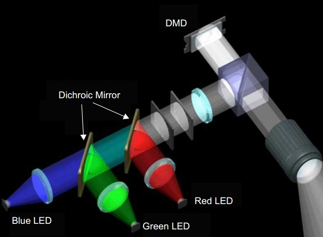 Projector Display Guide Dlp Vs Lcd Vs Led The