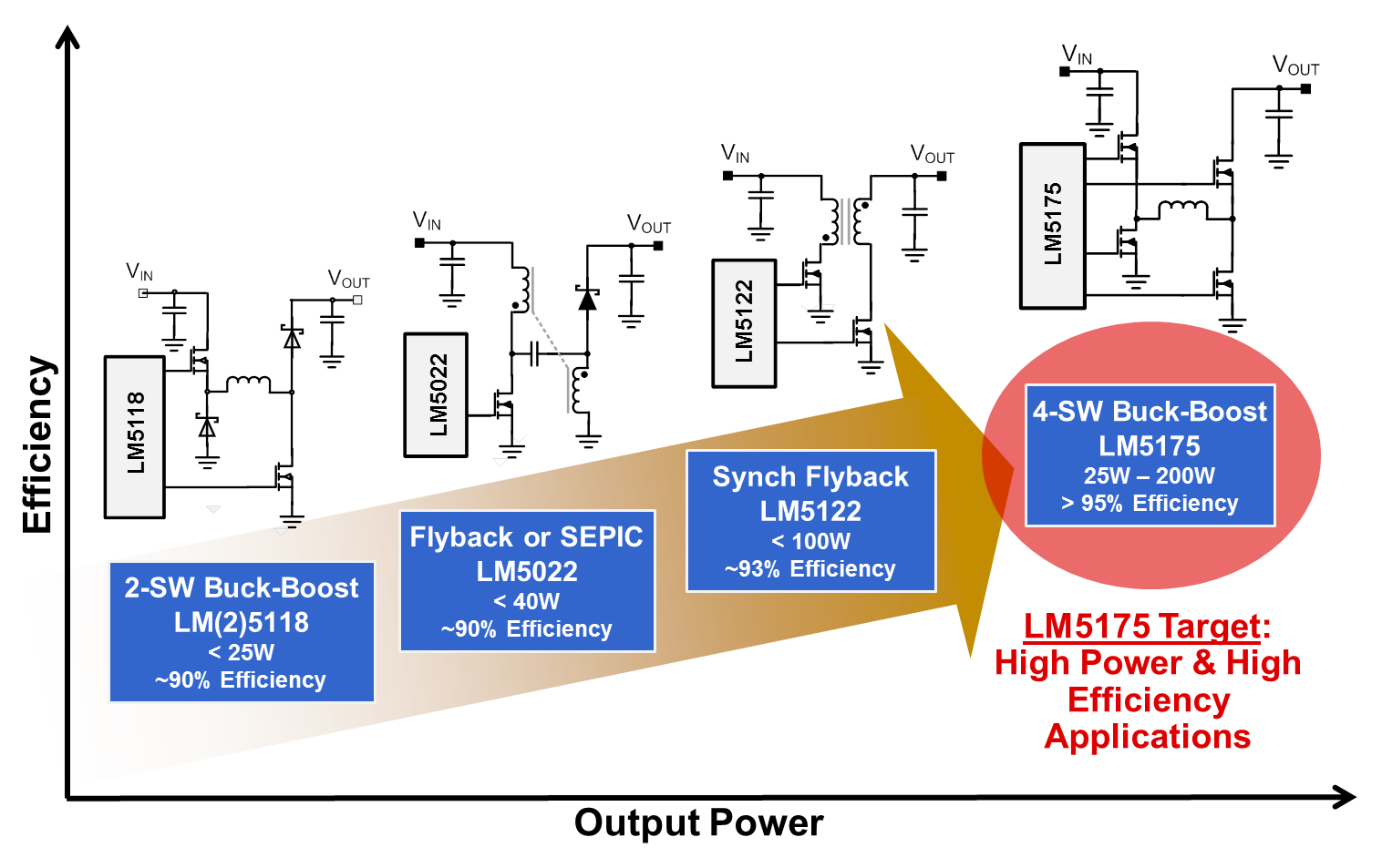 Four-switch buck-boost controller delivers high power and efficiency ...