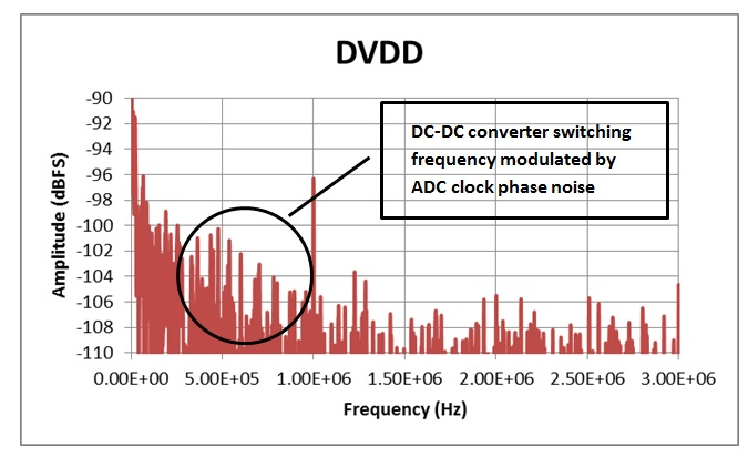 How to filter out noise in your DC/DC design - Power management