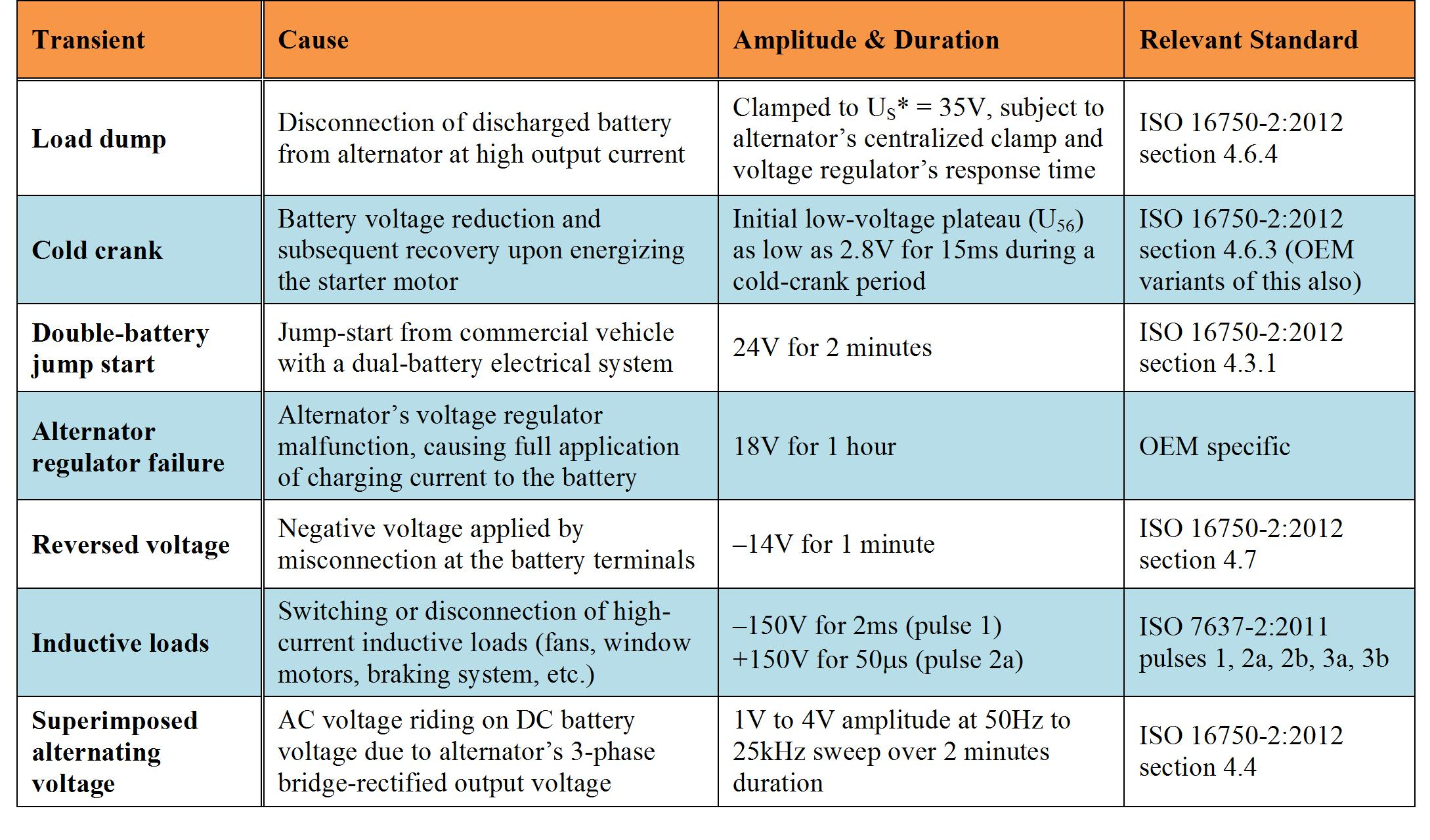 Buck Boost Regulator Benefits Automotive Conducted Immunity Power Inductor Requirements For Dc Converters And Filters In Table 1 Battery Continuous Transient Disturbances With Related Test Levels