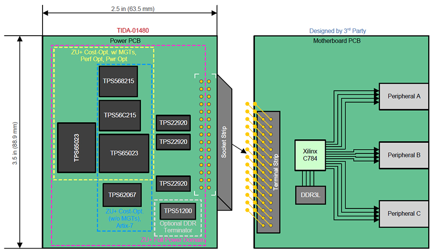 FPGA power design challenges: Can I use a PMIC for that? - Power