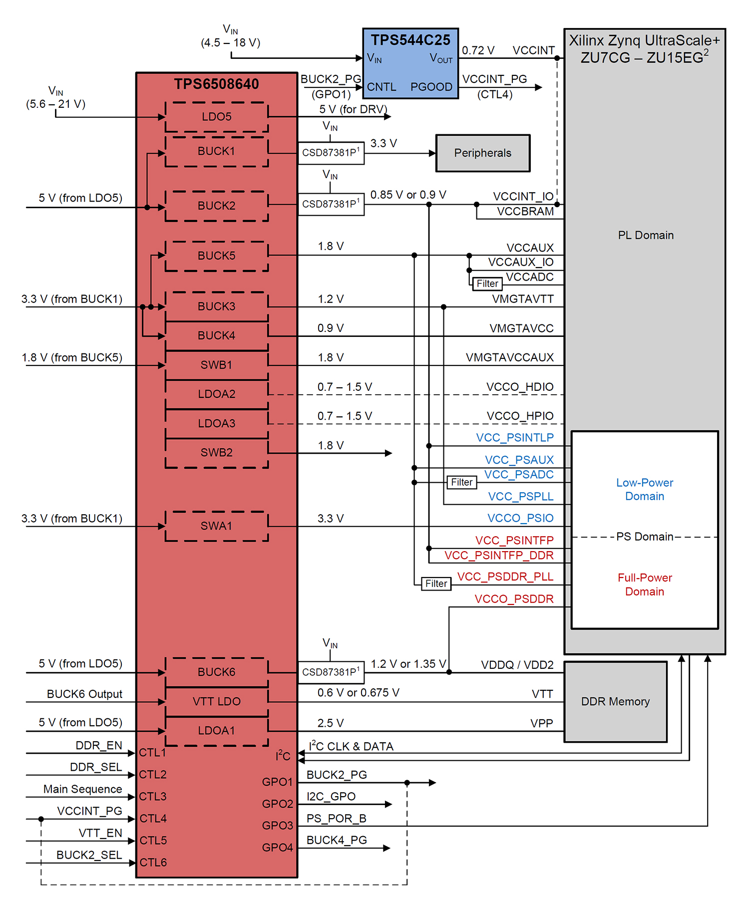 Figure 3: Xilinx Zynq UltraScale+ remote radio head or backhaul block  diagram