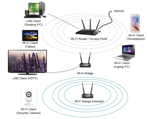[DHAV_9290]  3 tips for reducing wireless network interference in access point equipment  - Power management - Technical articles - TI E2E support forums | Wireless Access Point Diagram |  | TI E2E support forums - Texas Instruments