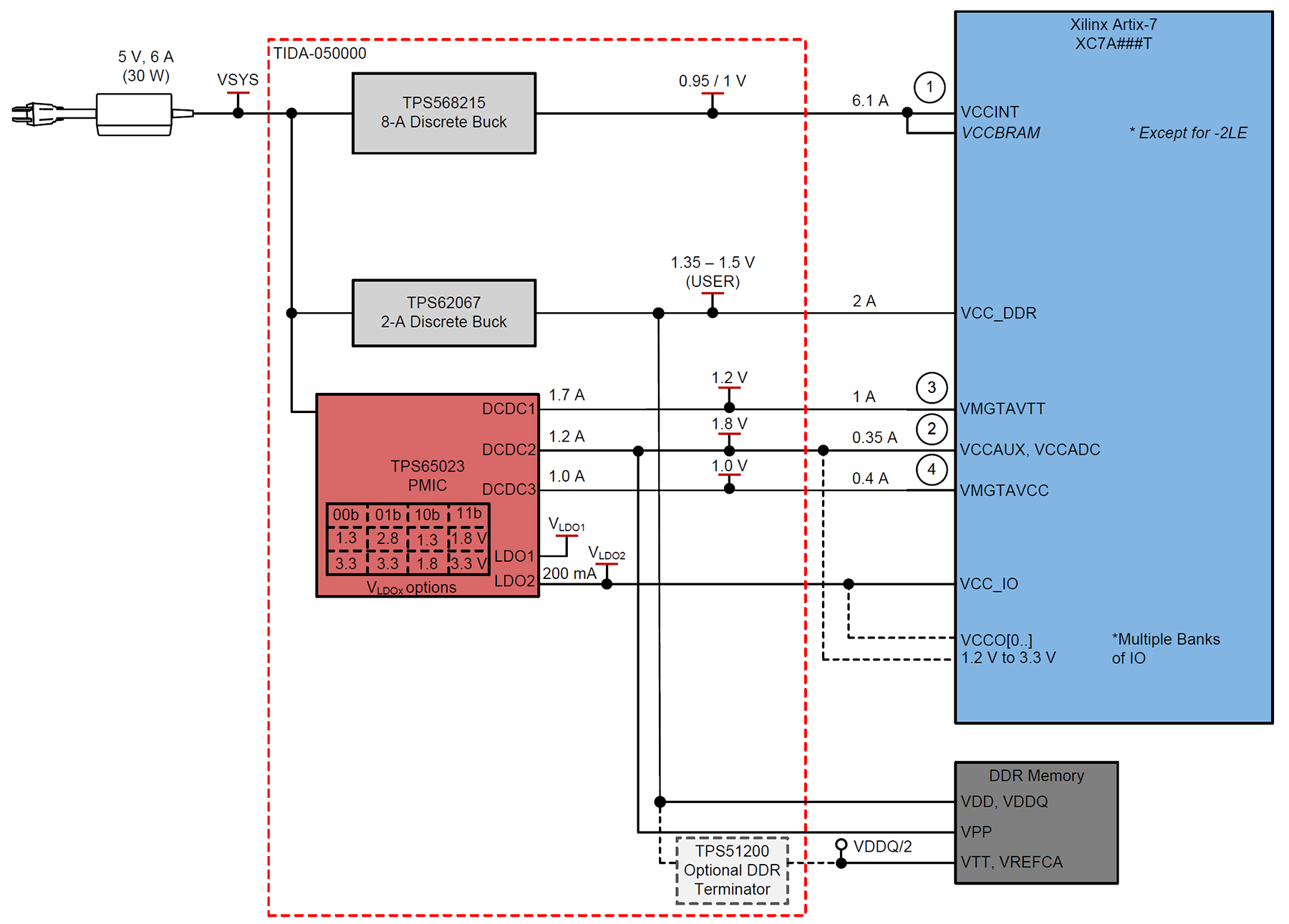 Artix 7 Block Diagram Detailed Schematics Kintex Fpga Power Design Challenges Can I Use A Pmic For That