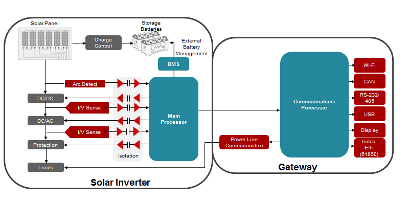 Solar Inverter Gateways Connect Renewables to the Grid - On the Grid ...