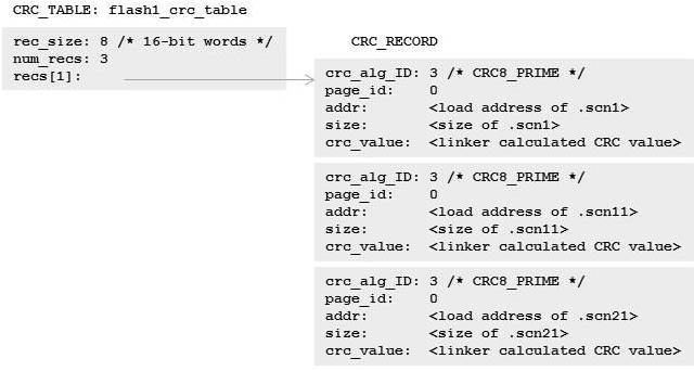 From the Experts: Perform cyclic redundancy checking using linker