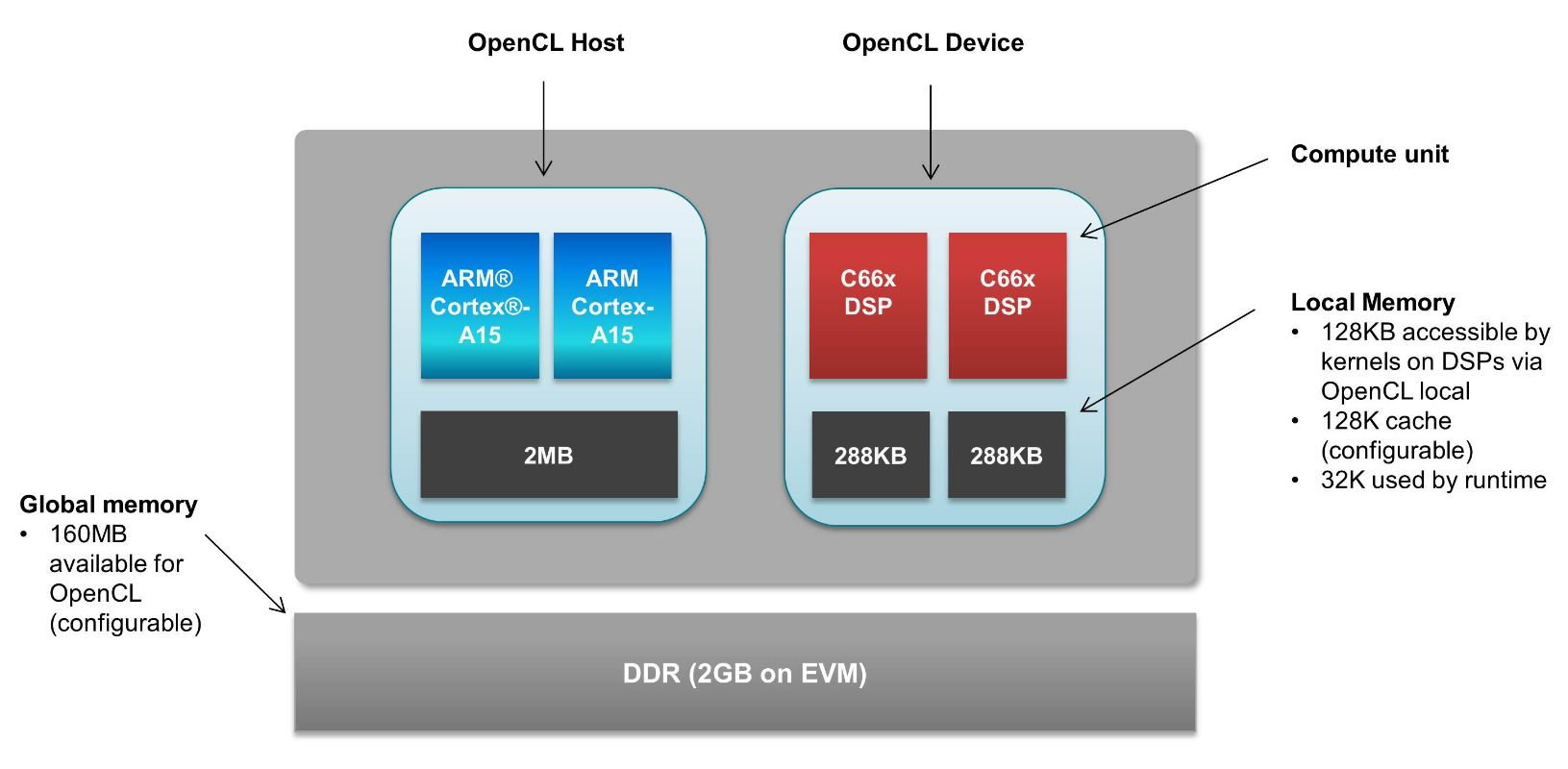 Using OpenCLTM to offload to C66x DSPs on Sitara™ AM572x