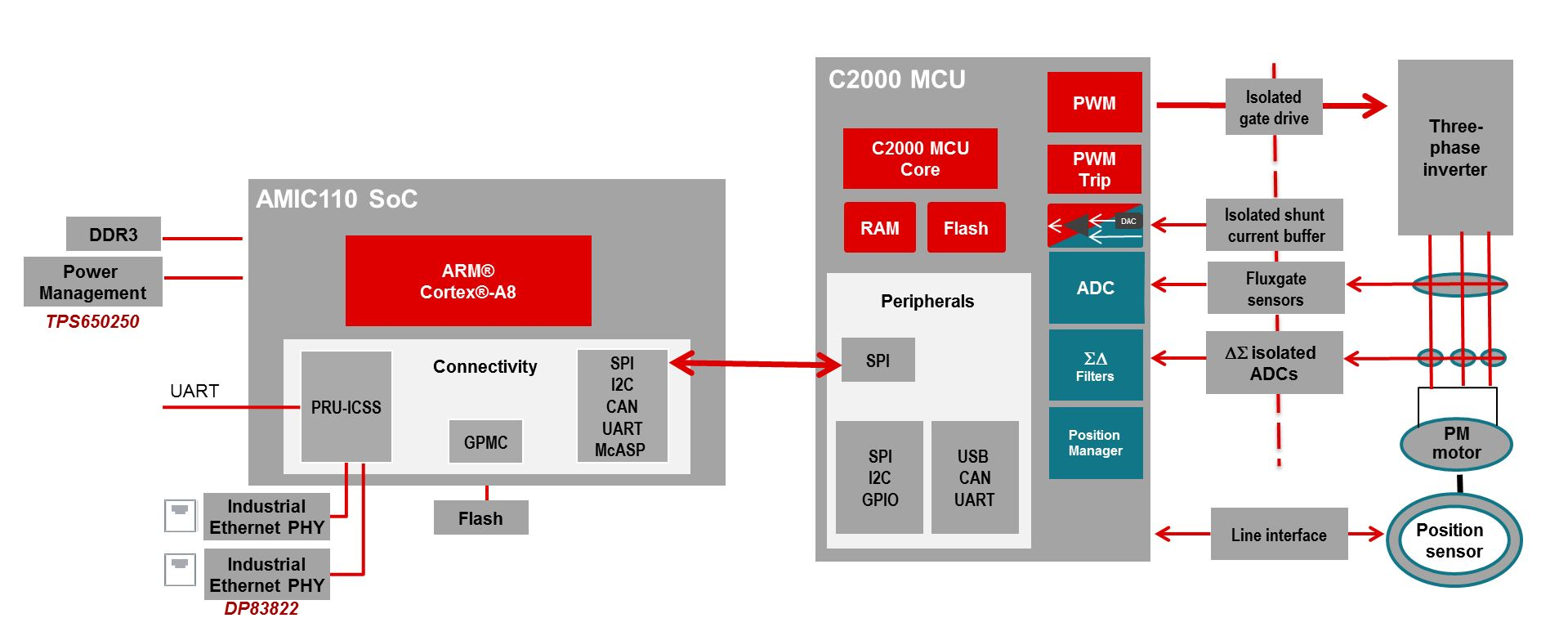 Making industrial communication easy with AMIC110 SoCs - Embedded