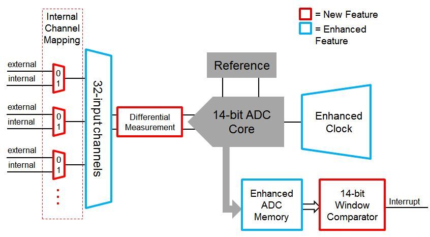 Get The Most Out Of Integrated Analog With Msp432 Mcus Msp Low