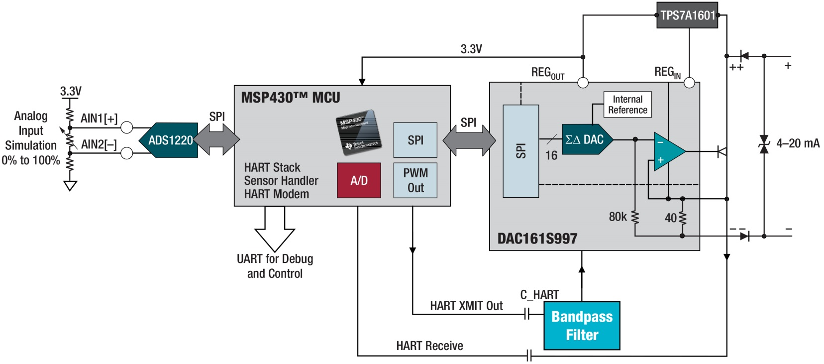 Industrial Communication Solutions With Msp430 Mcus Msp Low Power 20ma To Hart Converter 4 On Wiring Diagram For Directly Support The Phy Layer In Solution Which Removes Need An External Modem Ic