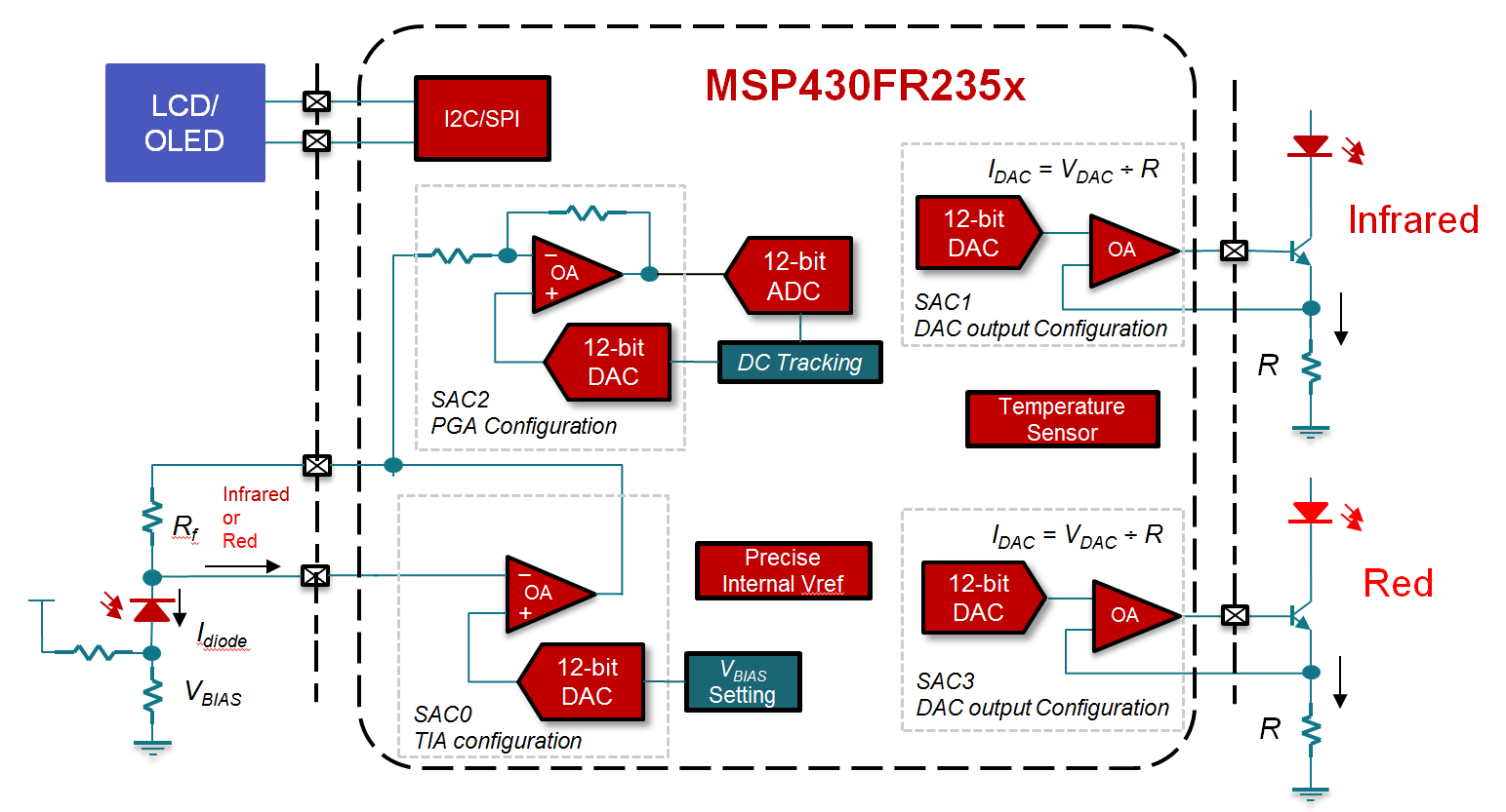 Designing a blood glucose meter and pulse oximeter with the MSP430