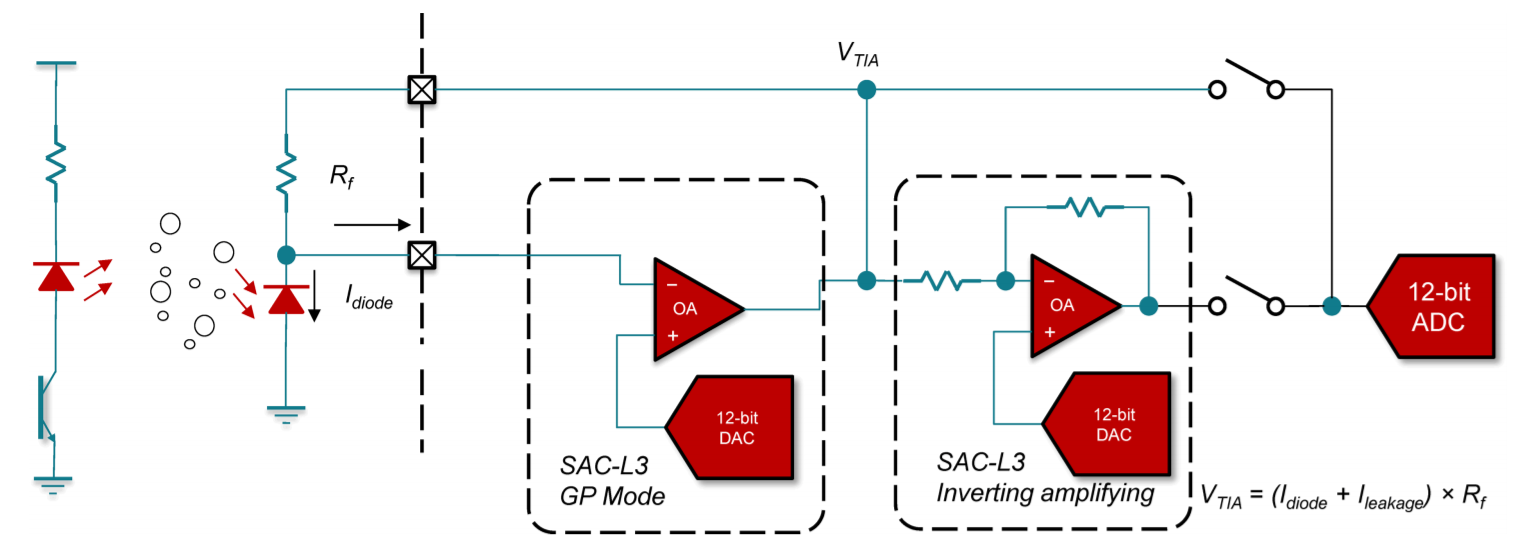 Designing A Gas And Pm25 Detector With The Msp430 Mcu Smart Analog Figure 3 Programmable Gain Transimpedance Amplifier Using Sac Modules For Photodiode Current Conversion