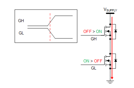 What is a smart gate drive architecture? Part 2 - Industrial