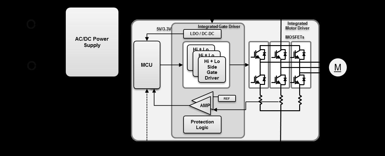 What happens when low voltage bldc motors drive appliance for Low voltage motor control