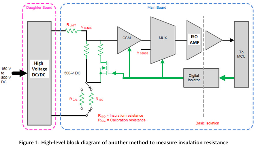 High Voltage Insulator Failures : How to detect insulation failures in electrical equipment