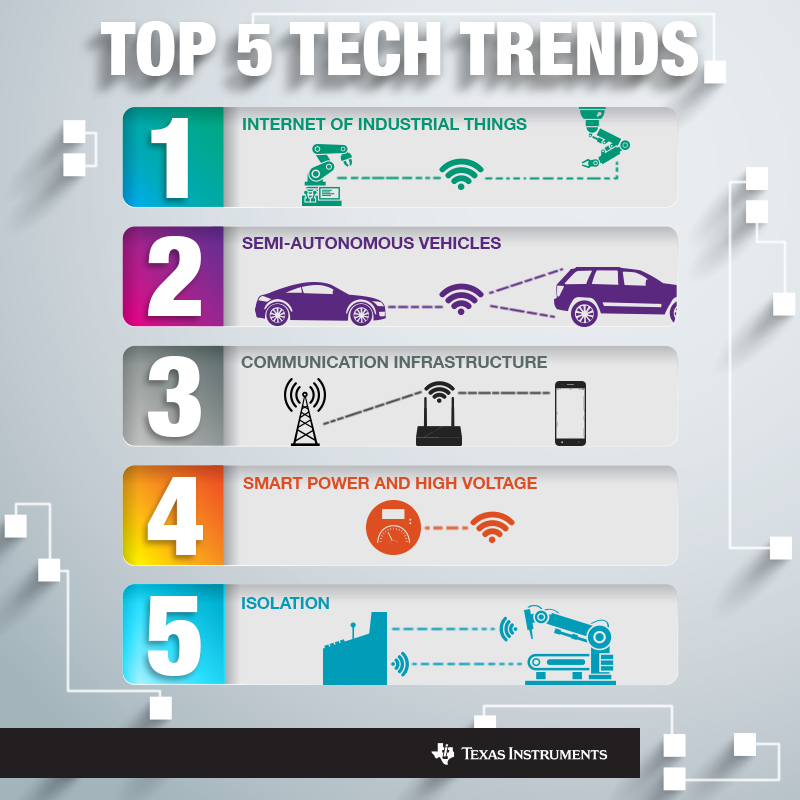 5 Technology Trends To Watch In 2015