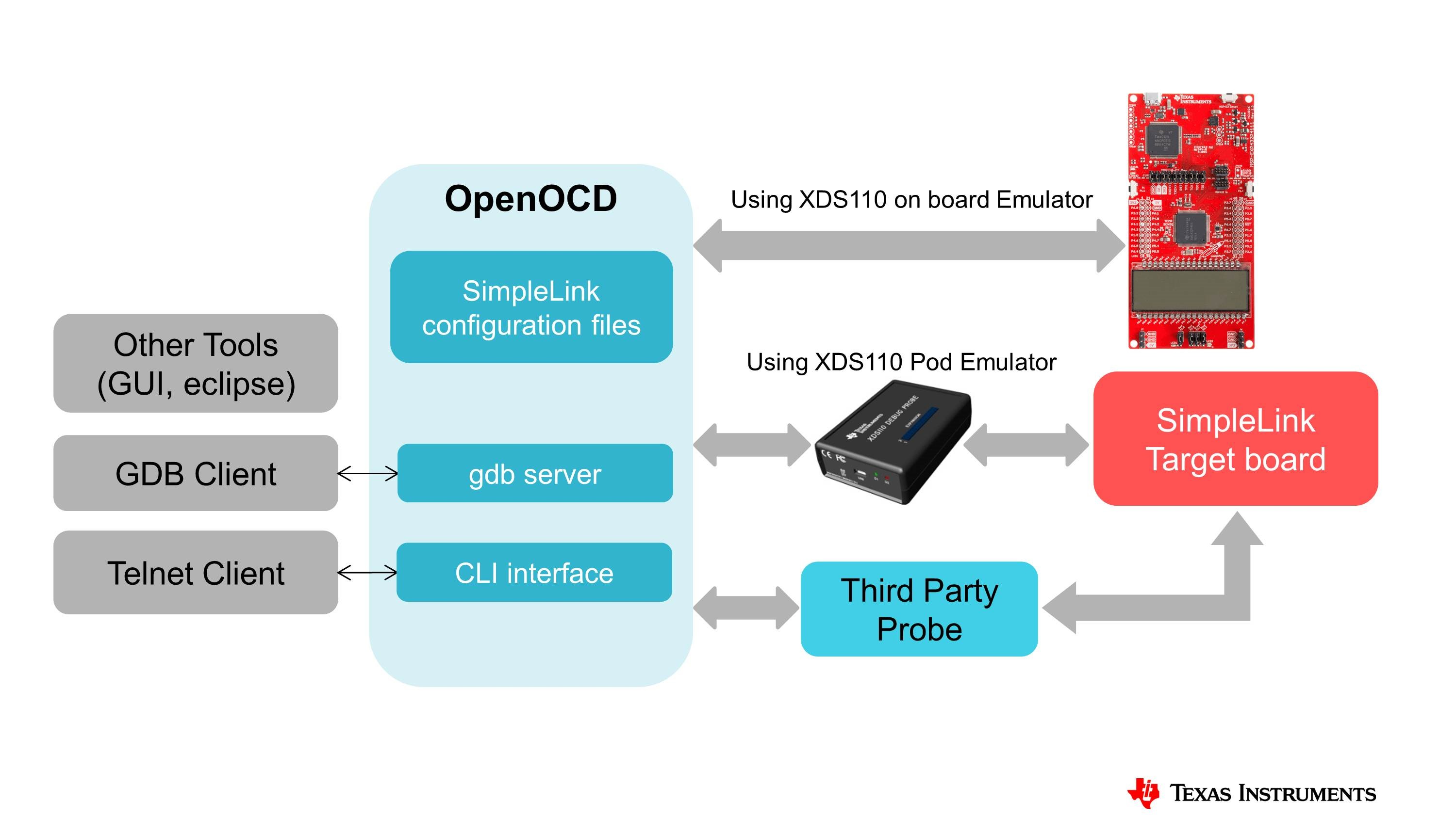 Boost your SimpleLink MCU development with the Open On-Chip Debugger