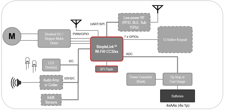 Smart Wi Fi Locks Will Soon Open Many Doors Connecting Wirelessly