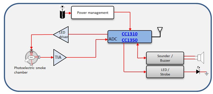 Wireless Smoke Alarm Design Using Simplelink U2122 Sub