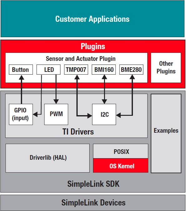 Figure 1 Is A Block Diagram Of Sensor And Actuator Plug In Shows Typical Connection With The Simplelink Sdk