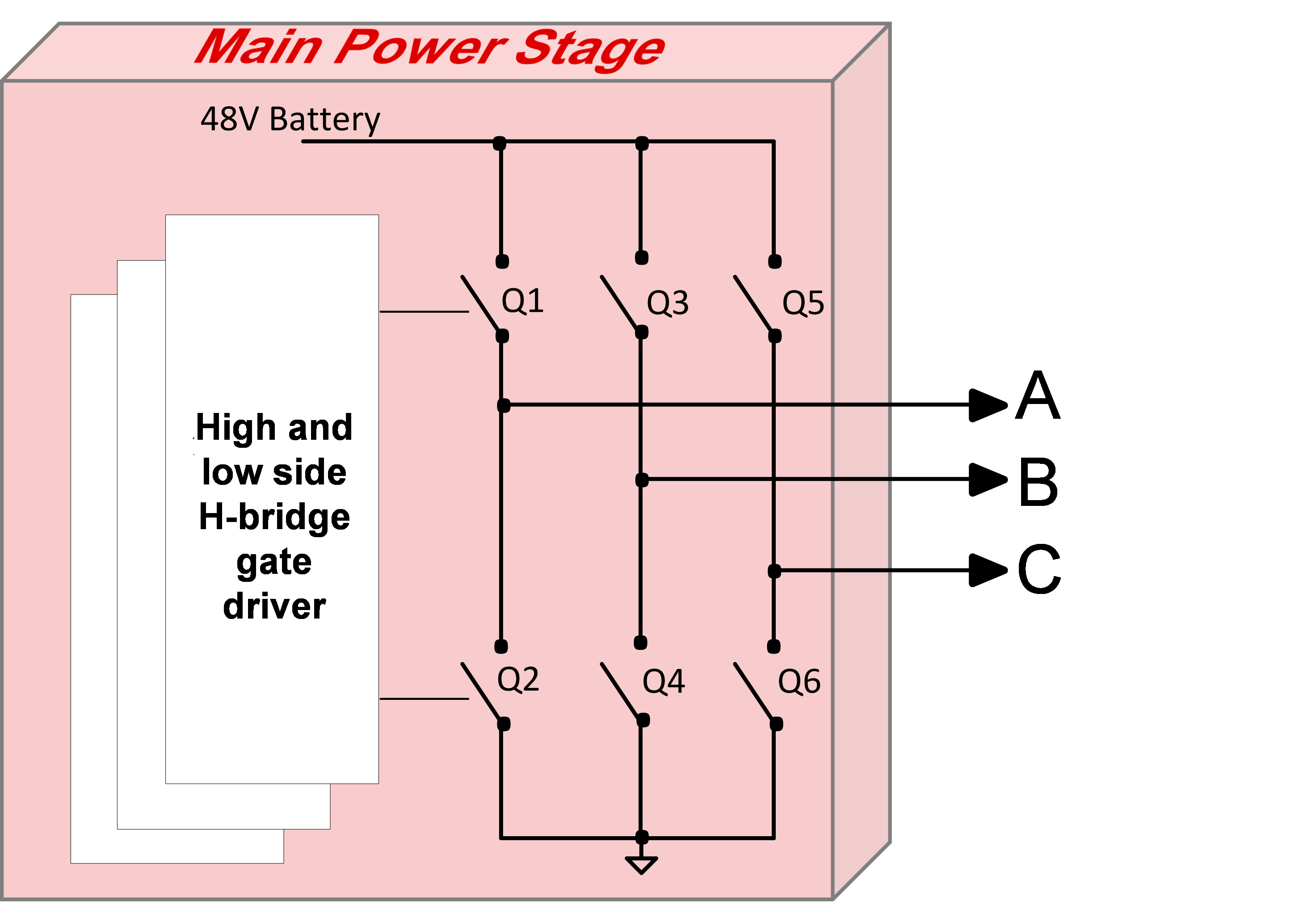 48v Systems Driving Power Mosfets Efficiently And Robustly Behind Diagram Further H Bridge Motor Driver On Inverter Schematic Take A Look At The Stage Of System Shown In Figure 1 It Includes Three Mosfet Half Bridges Corresponding High Low Side Gate
