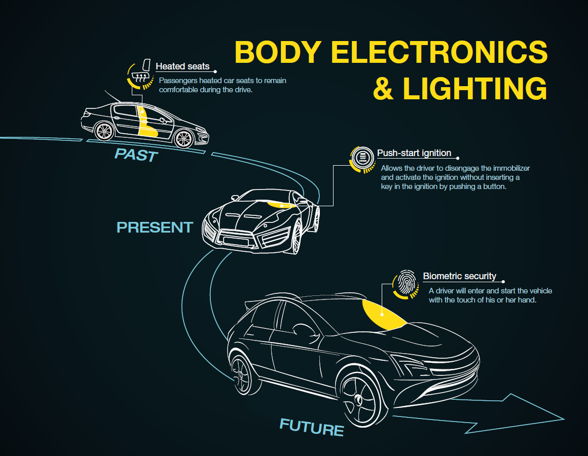 Heres How Body Electronics And Lighting Technology Are Changing The Here39s Some Switch Symbols Switches Anything That Controls An Driving Experience