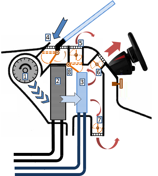car air conditioning system components. figure 1: a car hvac with eight components: 1 \u003d blower, 2 evaporator, 3 heater, 4 intake air flap, 5, 6 and 7 air-distribution 8 air-mixing conditioning system components