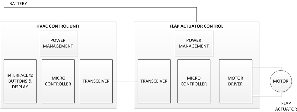 Understanding flap actuators and what drives them in automotive HVAC