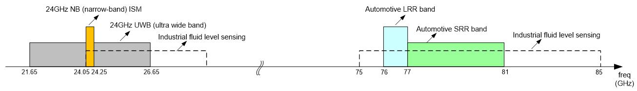 77ghz Radar