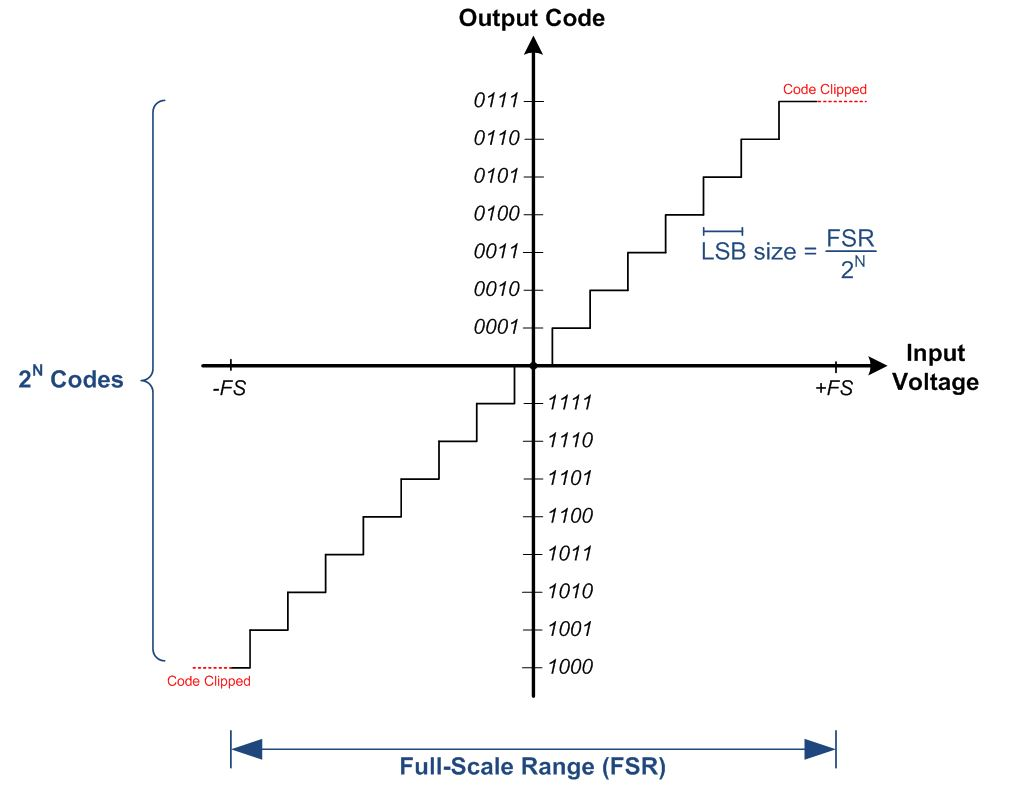Its In The Math How To Convert An Adc Code A Voltage Part 1 Re Line Output Converter Questions Figure Shows Step Function Of 4 Bit 24 16 Codes Which Maps Input Voltages