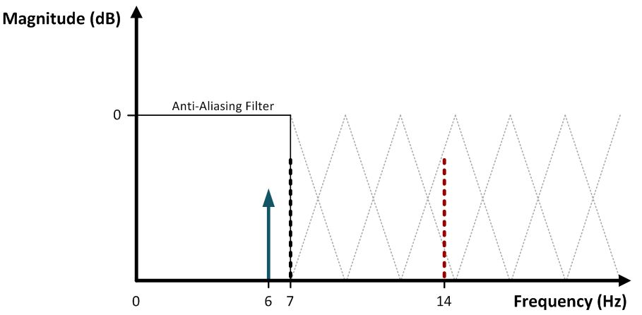 Aliasing in adcs not all signals are what they appear to be frequency response of an ideal anti aliasing filter ccuart Gallery