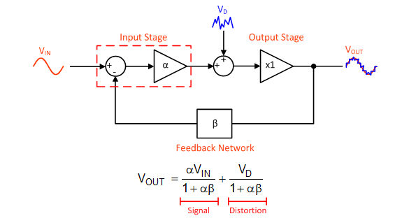Amp up your cans: Distortion in headphone amplifiers (Part 4